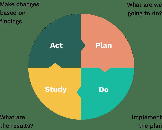 PDSA (Plan, Do, Study, Act) Cycle