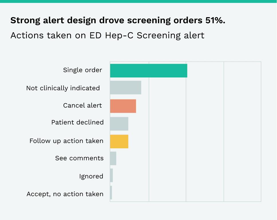 Hepatitis C Statistics: Strong alert design drove screening orders 51%